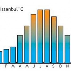 Average temperatures in Istambul